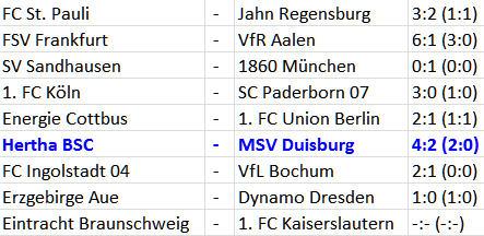 Hertha BSC MSV Duisburg Offensiv-Feuerwerk