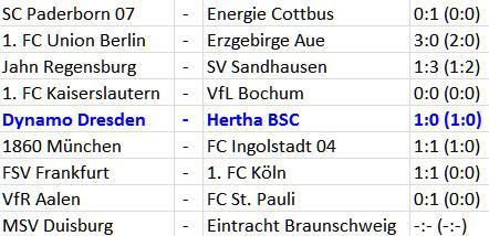 Hertha-Serie reißt gegen Dynamo Dresden Doppelspitze schwach