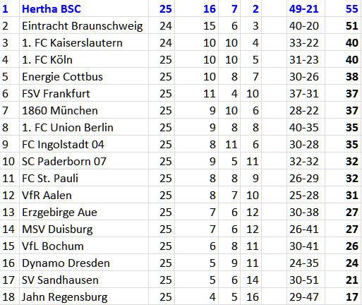 Ronny Ramos in Höchstform Hertha BSC MSV Duisburg