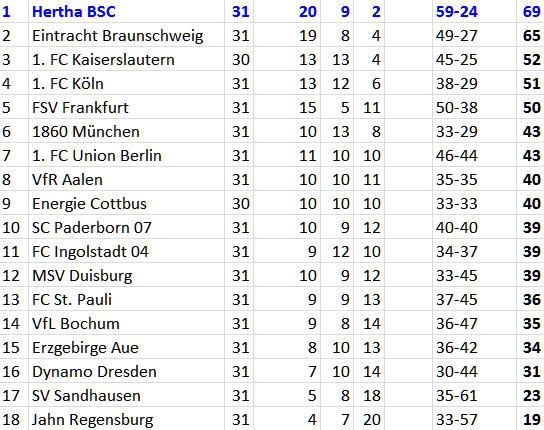 Meisterschaft Meisterfelge Hertha BSC FC St. Pauli