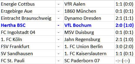 Ronny Weltklasse-Freistöße Nico Schulz Tor Hertha BSC VfL Bochum
