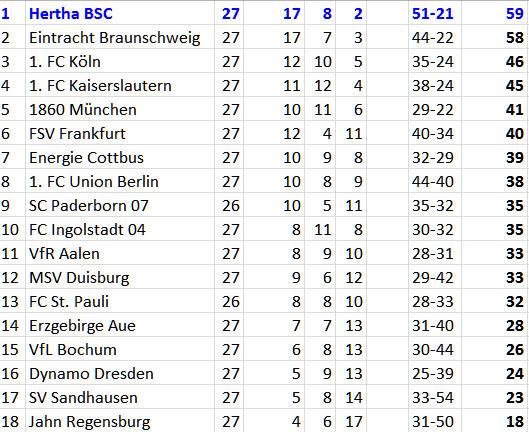 Siebenmeilenstiefel Bundesligaaufstieg Hertha BSC VfL Bochum