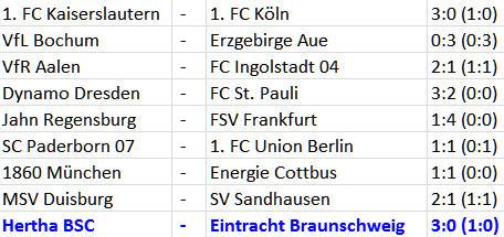 Vertragsverlängerung Ronny Hertha BSC Eintracht Braunschweig