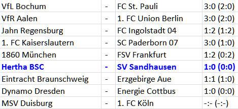 Wiederaufstieg Hertha BSC SV Sandhausen