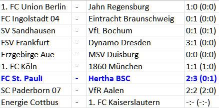 Wunder-Weitschuss-Waffe Ronny Hertha BSC FC St. Pauli