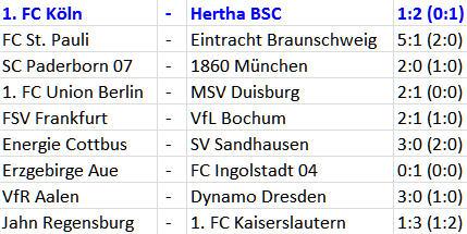 Änis Ben-Hatira Pirouette Hertha BSC 1. FC Köln