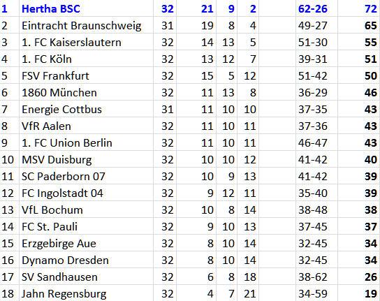 Meisterfelge für Blau-Weiß? Hertha BSC Erzgebirge Aue