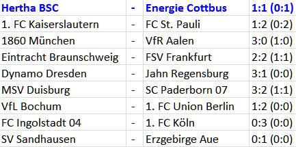 Meisterfelge Hertha BSC Energie Cottbus Ost-Derby
