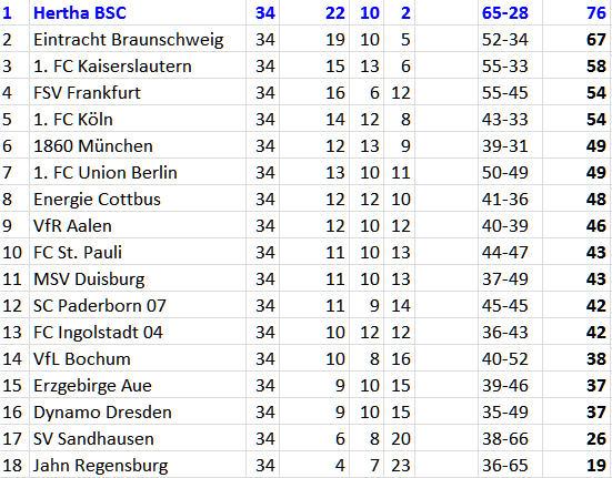 Zweitliga-Meister Hertha BSC Energie Cottbus Abschlusstabelle 2012-13