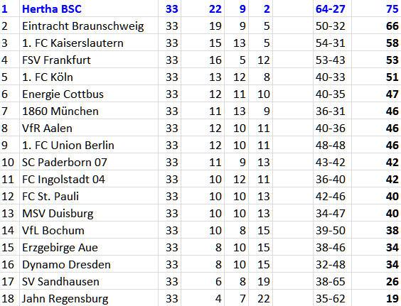 Zweitliga-Meister Hertha BSC Meisterfelge