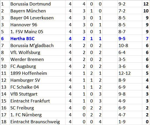 Baumjohann Hertha BSC VfL Wolfsburg
