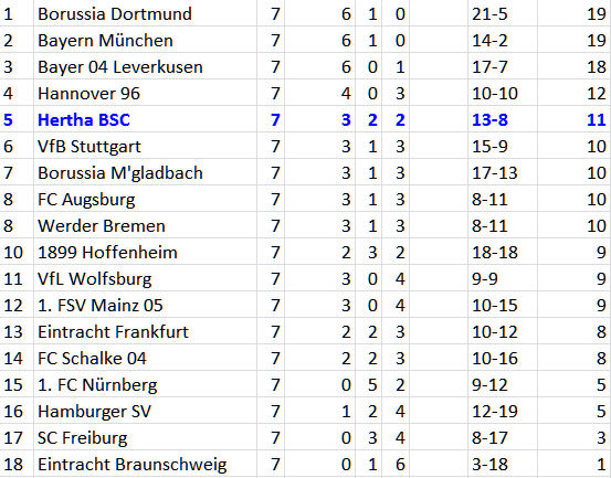 Punktepolster Hertha BSC 1. FSV Mainz 05