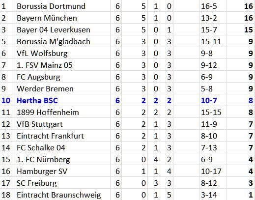 Ronny Einwurf Scorer-Punkt Hertha BSC SC Freiburg