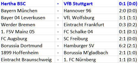 Spielmacher Ronny Hertha BSC VfB Stuttgart