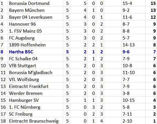 Tolga Cigerci Per Ciljan Skjelbred Hertha BSC VfB Stuttgart