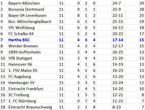 Lufthoheit im Hertha-Strafraum bei Standards FC Schalke 04