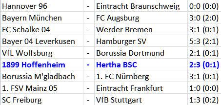 Torwart Thomas Kraft Hertha BSC 1899 Hoffenheim
