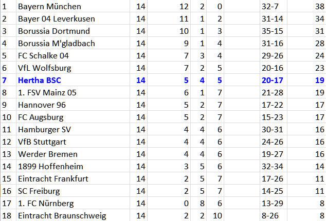 Dreckige Punkteteilung Hertha BSC FC Augsburg