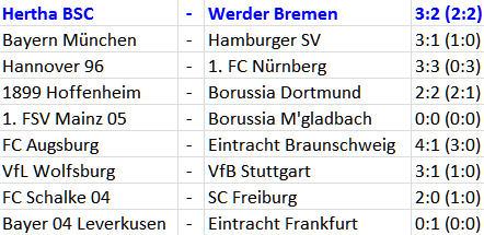 Fußballwunder für Hertha-Fans Hertha BSC Werder Bremen