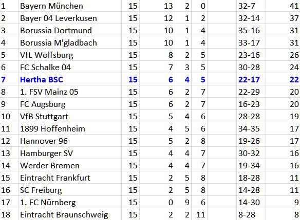 Hertha BSC Ronny Lieblingsgegner Eintracht Braunschweig
