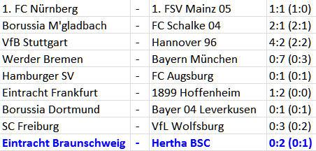 Pressing Hertha BSC Eintracht Braunschweig