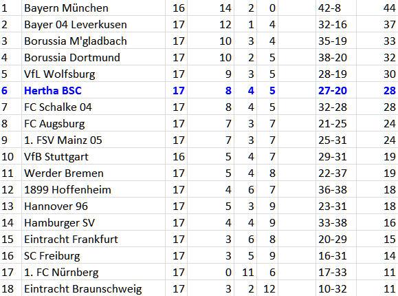 Wahnsinn Sami Allagui Hertha BSC Borussia Dortmund