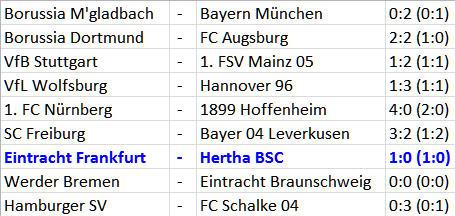 Hertha BSC Eintracht Frankfurt Abwehrschnitzer Skjelbred