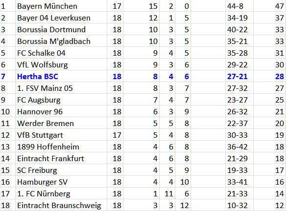 Hertha BSC Eintracht Frankfurt Per Skjelbred Luftloch