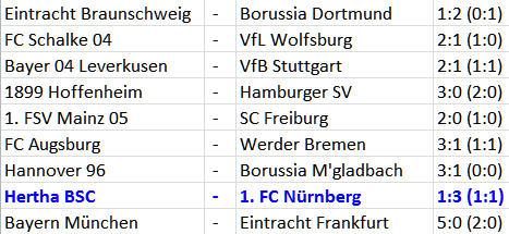 Ronny Hertha BSC Angstgegner 1. FC Nürnberg