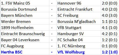 Verliererstraße durch Kopfballtreffer Hertha BSC VfL Wolfsburg