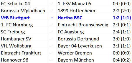 VfB Stuttgart Hertha BSC Dreckiger Sieg 6-Punkte-Spiel