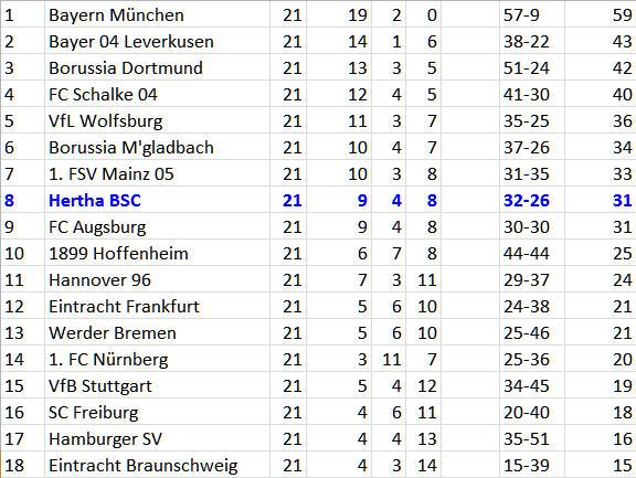VfL Wolfsburg Hertha BSC Ergebnisflaute