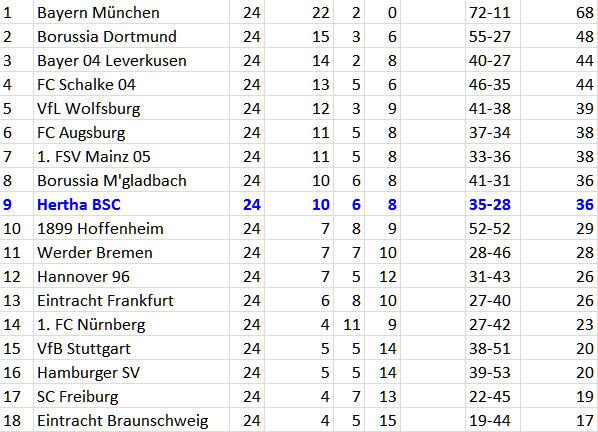 1. FSV Mainz 05 Hertha BSC Mittelfeld Bundesliga-Tabelle