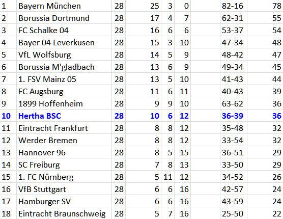FC Schalke 04 - Hertha BSC düsterer Negativlauf