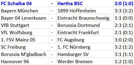 FC Schalke 04 - Hertha BSC Jos Luhukay Spieler-Rotation