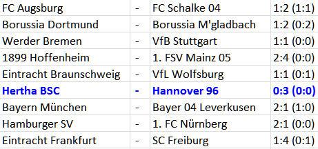 Satte 0:3 Klatsche für Hertha BSC gegen Hannover 96