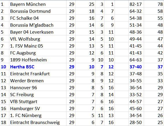 Alexander Baumjohann Hertha BSC gegen 1899 Hoffenheim