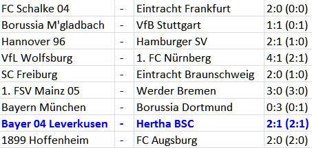 Bayer 04 Leverkusen - Hertha BSC herbes Rückrunden-Desaster