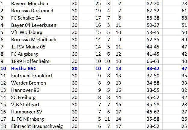Bayer 04 Leverkusen Hertha BSC schlechteste Rückrundenmannschaft der Bu