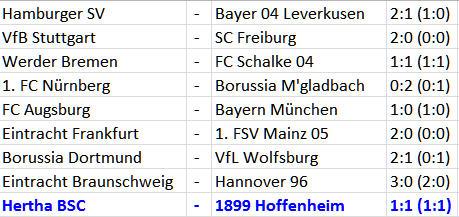 Hertha-Trainer Jos Luhukay Hertha BSC 1899 Hoffenheim