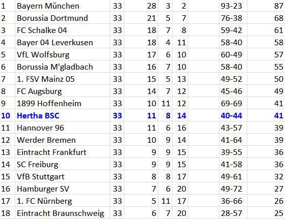 Werder Bremen Hertha BSC weiter mit Negativlauf