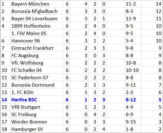6-Punkte-Spiel dreckiger Sieg FC Augsburg - Hertha BSC