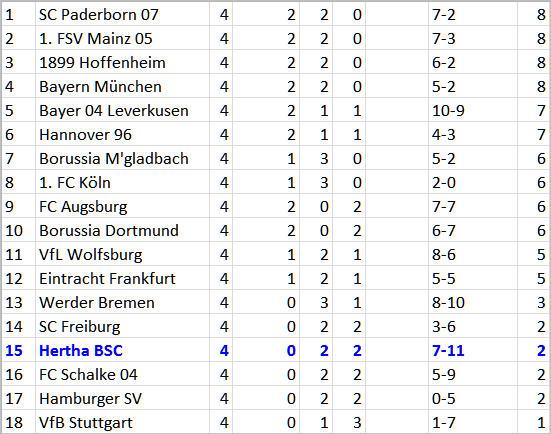 Freistossgott Ronny SC Freiburg Hertha BSC