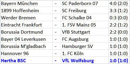 Wetzen mit Per Skjelbred Hertha BSC VfL Wolfsburg