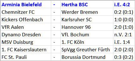 Arminia Bielefeld Hertha BSC Ergebnisse 2. DFB-Pokal-Runde 2014/15 - 01