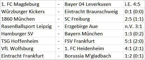 Arminia Bielefeld Hertha BSC Ergebnisse 2. DFB-Pokal-Runde 2014/15 - 02