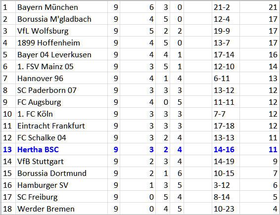 Befreiungsschlag im 6-Punkte-Spiel Hertha BSC - Hamburger SV