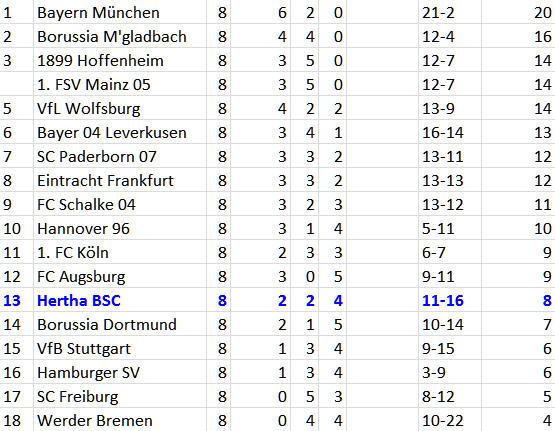 FC Schalke 04 Hertha BSC Fabian Lustenberger