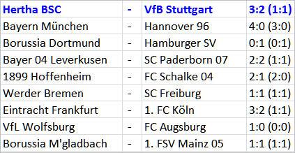 Goalgetter Salomon Kalou Hertha BSC - VfB Stuttgart