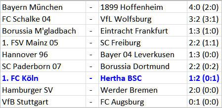 1. FC Köln Hertha BSC Roy Beerens